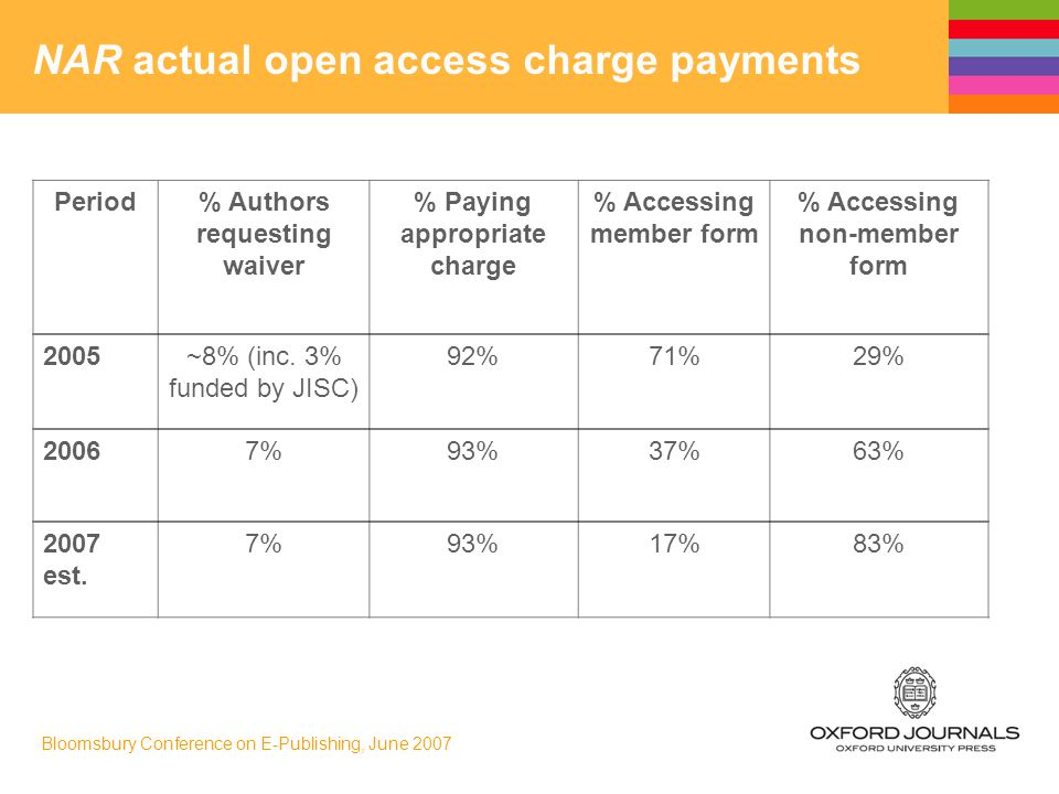 Bloomsbury Conference on E-Publishing, June 2007 NAR actual open access charge payments Period% Authors requesting waiver % Paying appropriate charge % Accessing member form % Accessing non-member form 2005~8% (inc.