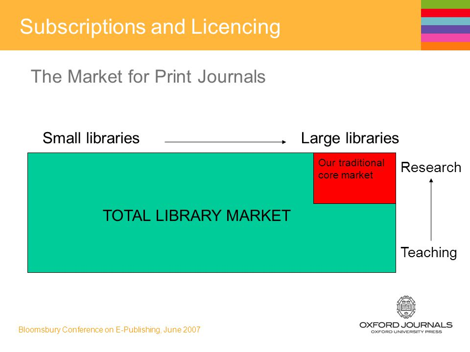 Bloomsbury Conference on E-Publishing, June 2007 Small libraries Large libraries Our traditional core market Research Teaching TOTAL LIBRARY MARKET Subscriptions and Licencing The Market for Print Journals