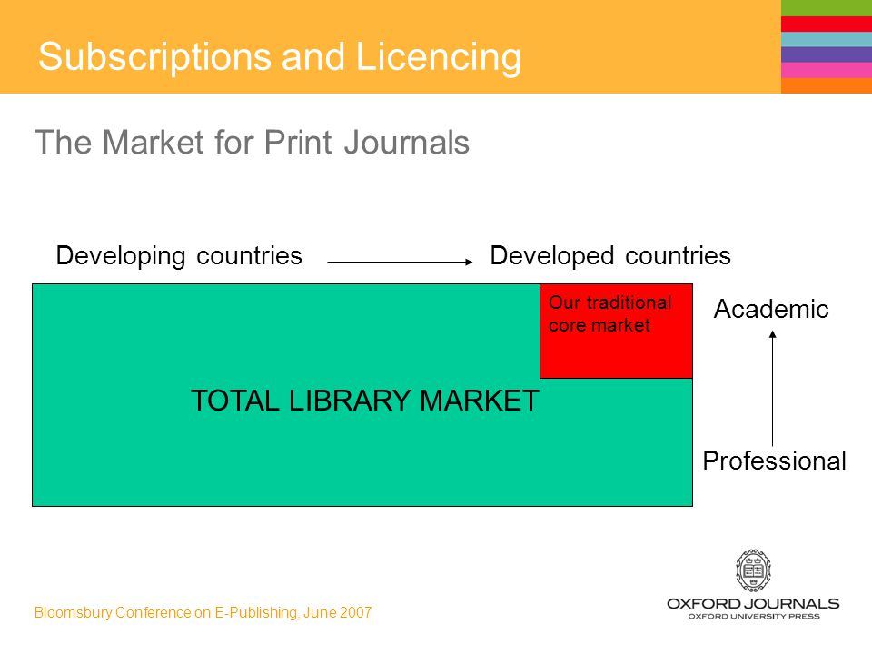 Bloomsbury Conference on E-Publishing, June 2007 The Market for Print Journals Developing countries Developed countries Our traditional core market Academic Professional TOTAL LIBRARY MARKET Subscriptions and Licencing