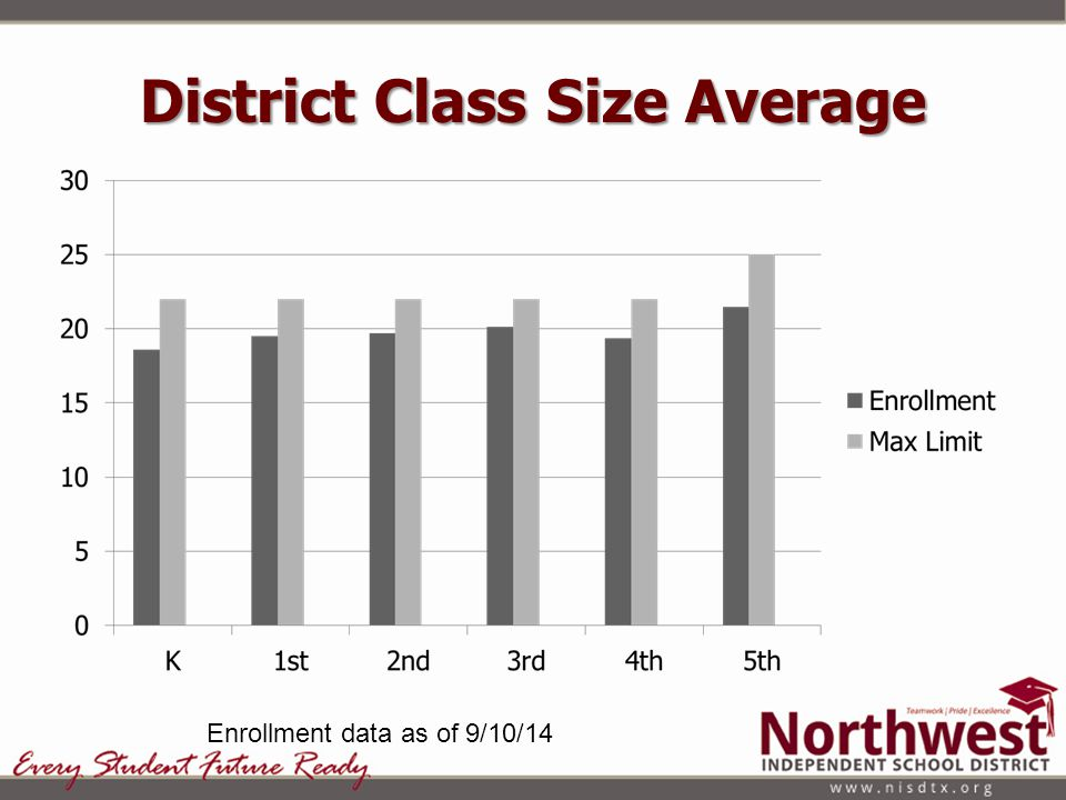 District Class Size Average Enrollment data as of 9/10/14