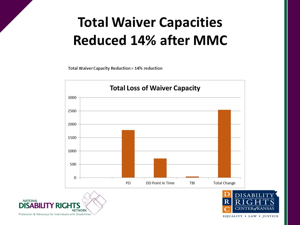 Total Waiver Capacities Reduced 14% after MMC Total Waiver Capacity Reduction = 14% reduction