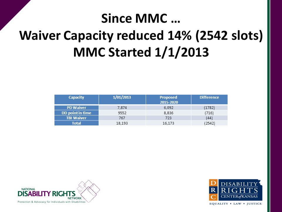 Since MMC … Waiver Capacity reduced 14% (2542 slots) MMC Started 1/1/2013 Capacity1/01/2013Proposed 2015-2020 Difference PD Waiver7,8746,092(1782) DD
