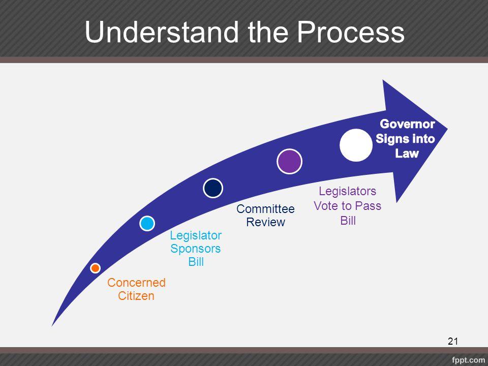Understand the Process Concerned Citizen Legislator Sponsors Bill Committee Review Legislators Vote to Pass Bill 21