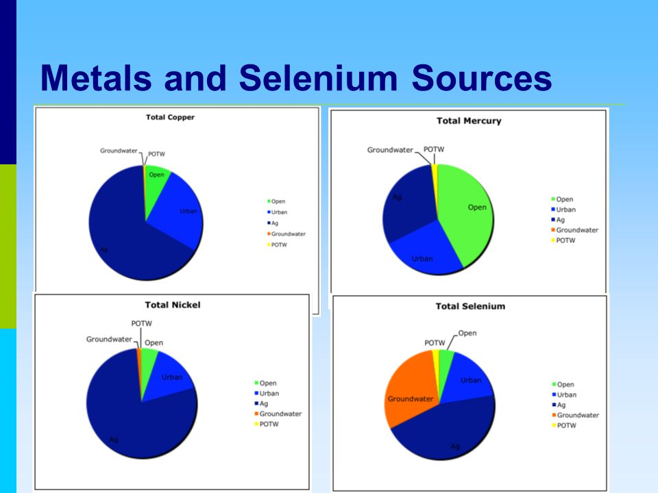 Metals and Selenium Sources
