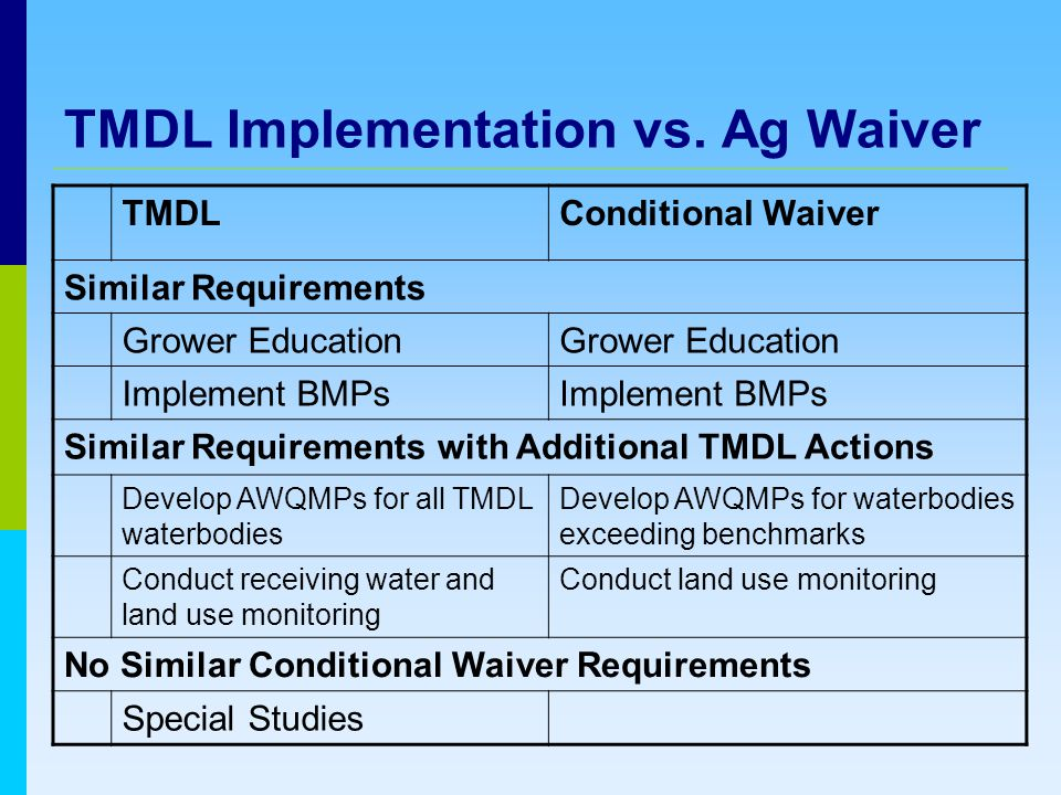 TMDL Implementation vs.