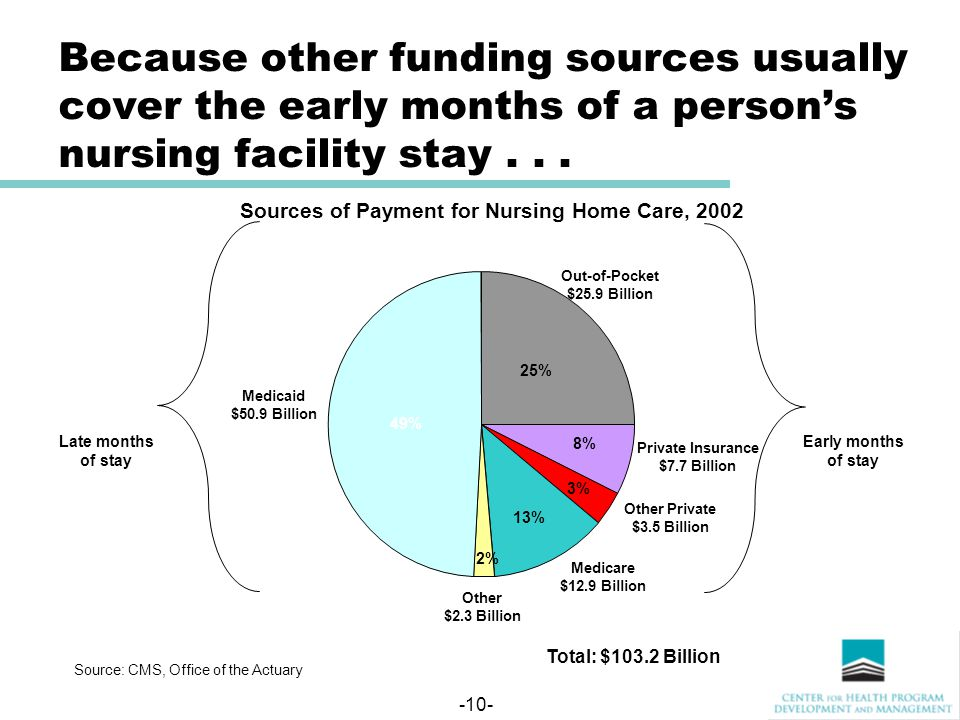 -10- Because other funding sources usually cover the early months of a person's nursing facility stay...