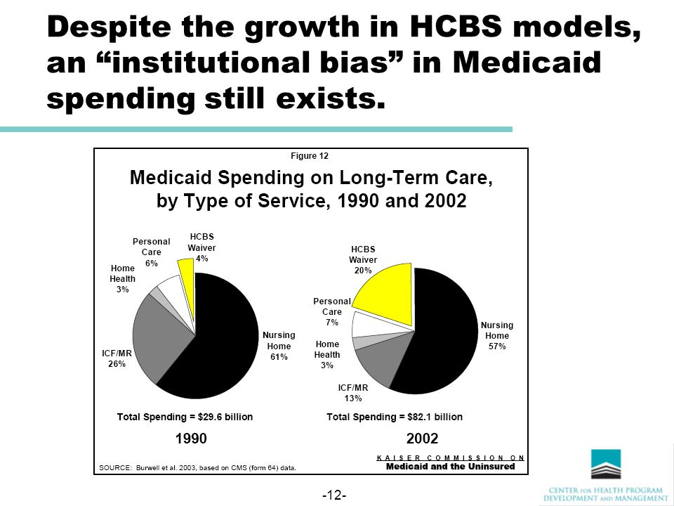 -12- Despite the growth in HCBS models, an institutional bias in Medicaid spending still exists.