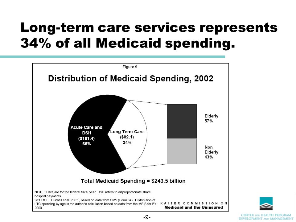 -9- Long-term care services represents 34% of all Medicaid spending.