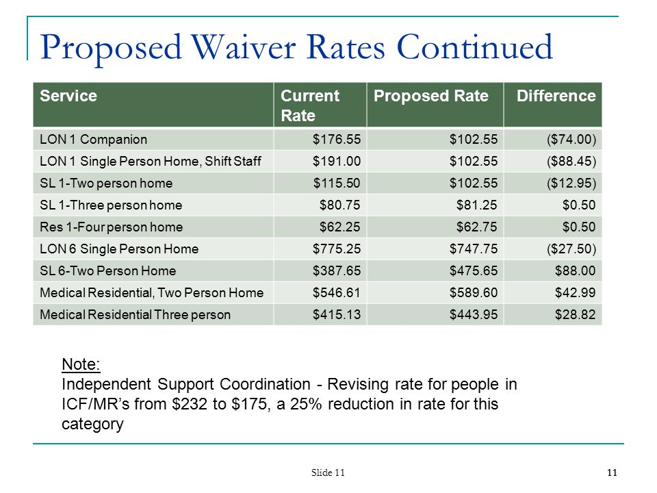 Slide 11 11 Proposed Waiver Rates Continued ServiceCurrent Rate Proposed RateDifference LON 1 Companion$176.55$102.55($74.00) LON 1 Single Person Home, Shift Staff$191.00$102.55($88.45) SL 1-Two person home$115.50$102.55($12.95) SL 1-Three person home$80.75$81.25$0.50 Res 1-Four person home$62.25$62.75$0.50 LON 6 Single Person Home$775.25$747.75($27.50) SL 6-Two Person Home$387.65$475.65$88.00 Medical Residential, Two Person Home$546.61$589.60$42.99 Medical Residential Three person$415.13$443.95$28.82 11 Note: Independent Support Coordination - Revising rate for people in ICF/MR's from $232 to $175, a 25% reduction in rate for this category