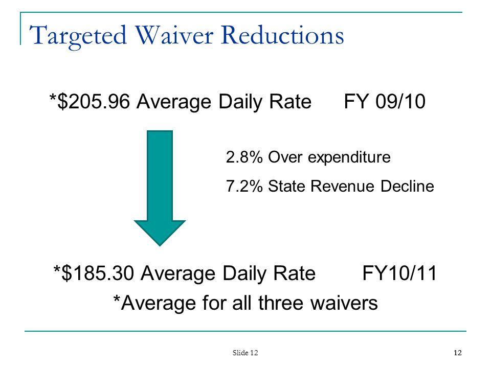 Slide 12 12 Targeted Waiver Reductions *$205.96 Average Daily Rate FY 09/10 2.8% Over expenditure 7.2% State Revenue Decline *$185.30 Average Daily Rate FY10/11 *Average for all three waivers 12