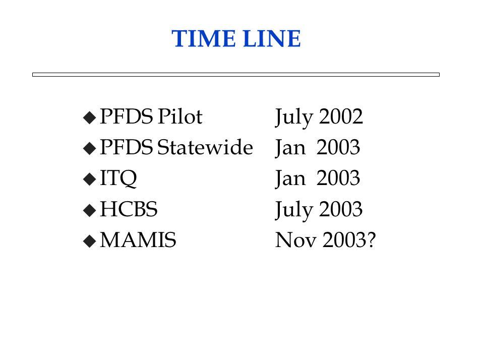 TIME LINE u PFDS PilotJuly 2002 u PFDS StatewideJan 2003 u ITQJan 2003 u HCBSJuly 2003 u MAMISNov 2003