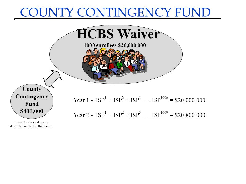 County Contingency Fund $400,000 To meet increased needs of people enrolled in the waiver Year 1 - ISP 1 + ISP 2 + ISP 3 ….