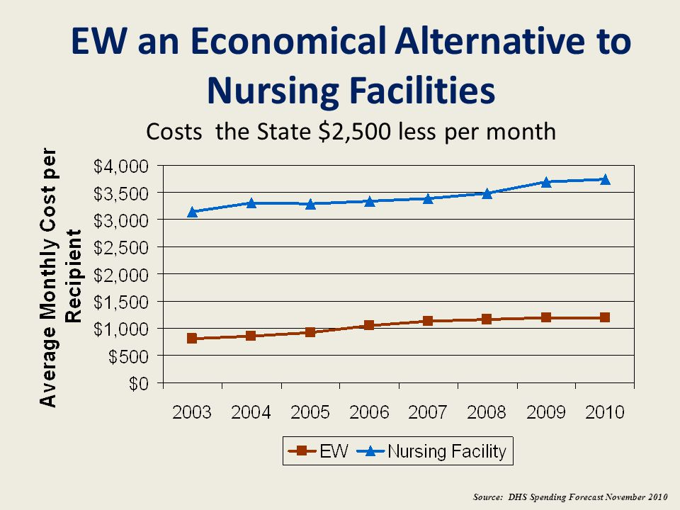 EW an Economical Alternative to Nursing Facilities Costs the State $2,500 less per month