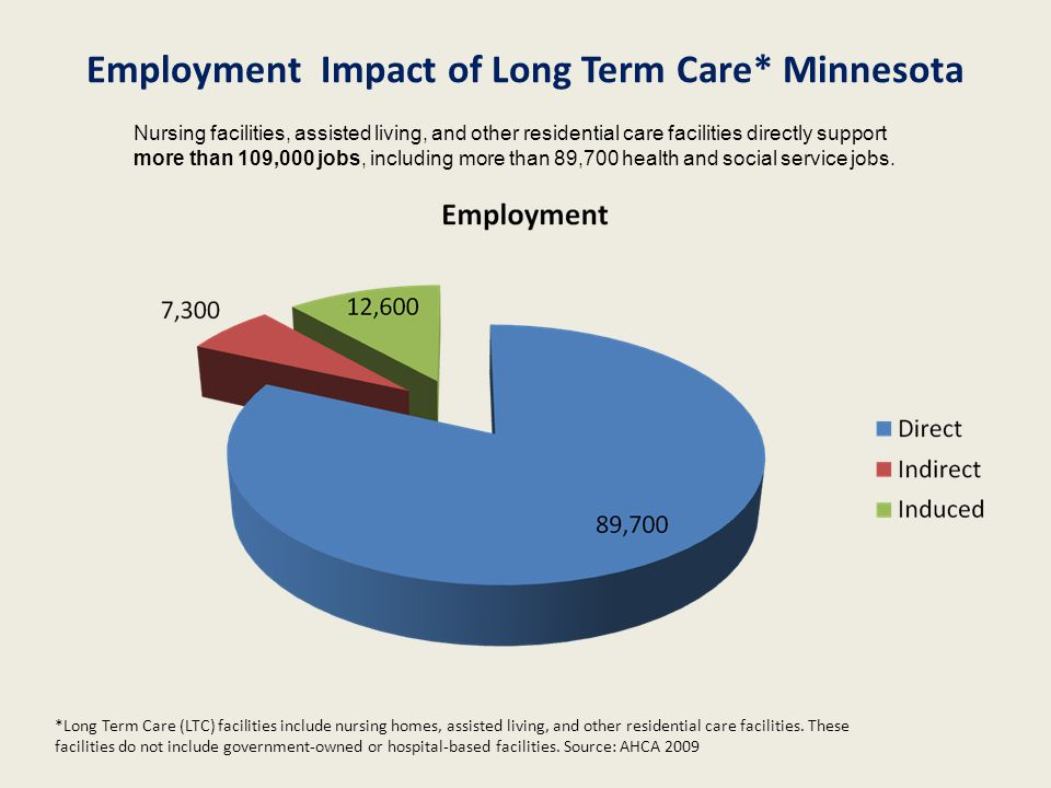Employment Impact of Long Term Care* Minnesota *Long Term Care (LTC) facilities include nursing homes, assisted living, and other residential care fac