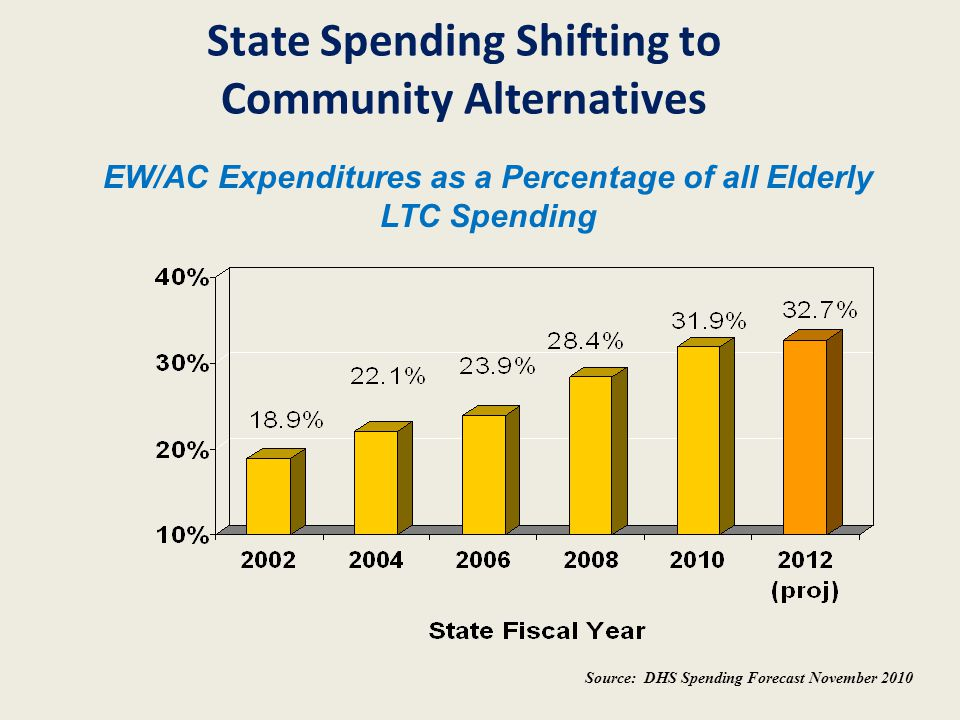 State Spending Shifting to Community Alternatives Source: DHS Spending Forecast November 2010 EW/AC Expenditures as a Percentage of all Elderly LTC Sp