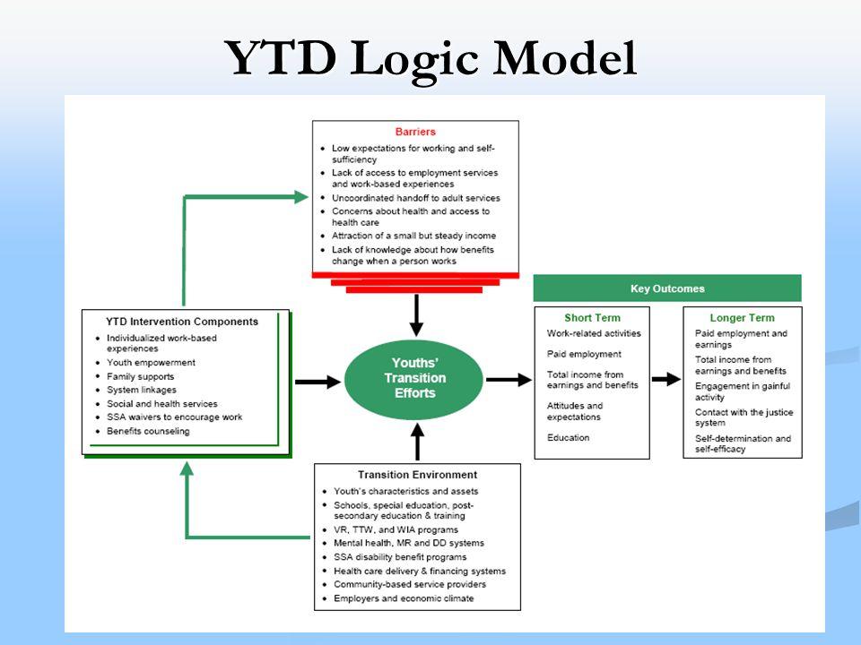 5 YTD Logic Model