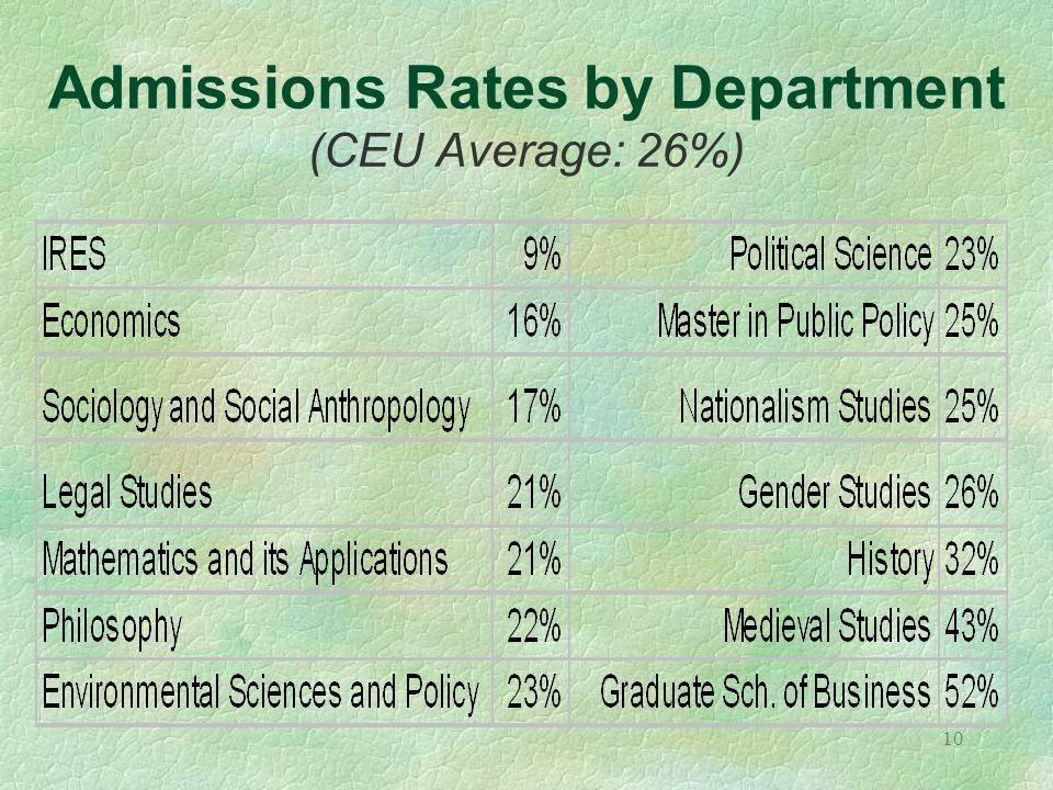 10 Admissions Rates by Department (CEU Average: 26%)