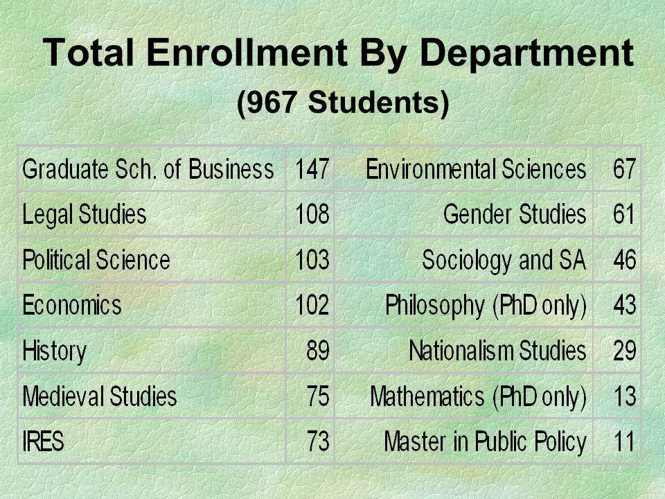 7 Total Enrollment By Department (967 Students)