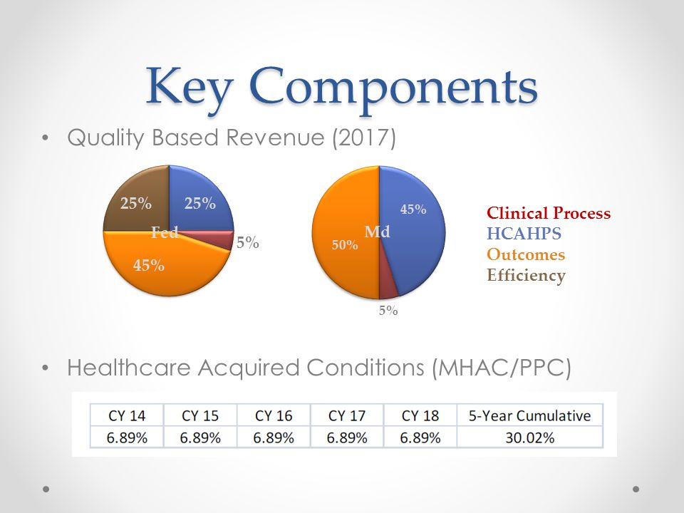 Key Components Quality Based Revenue (2017) Healthcare Acquired Conditions (MHAC/PPC) Clinical Process HCAHPS Outcomes Efficiency