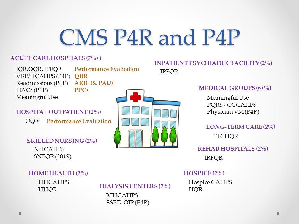 CMS P4R and P4P HHCAHPS HHQR IQR,OQR, IPFQR VBP/HCAHPS (P4P) Readmissions (P4P) HACs (P4P) Meaningful Use ACUTE CARE HOSPITALS (7%+) MEDICAL GROUPS (6+%) Meaningful Use PQRS / CGCAHPS Physician VM (P4P) HOME HEALTH (2%) OQR HOSPITAL OUTPATIENT (2%) ICHCAHPS ESRD-QIP (P4P) DIALYSIS CENTERS (2%) Hospice CAHPS HQR HOSPICE (2%) LTCHQR NHCAHPS SNFQR (2019) SKILLED NURSING (2%) IRFQR LONG-TERM CARE (2%) REHAB HOSPITALS (2%) IPFQR INPATIENT PSYCHIATRIC FACILITY (2%) Performance Evaluation QBR ARR (& PAU) PPCs Performance Evaluation