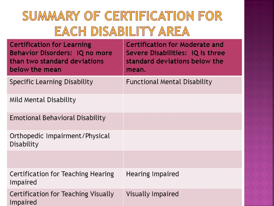 Certification for Learning Behavior Disorders: IQ no more than two standard deviations below the mean Certification for Moderate and Severe Disabilities: IQ is three standard deviations below the mean.