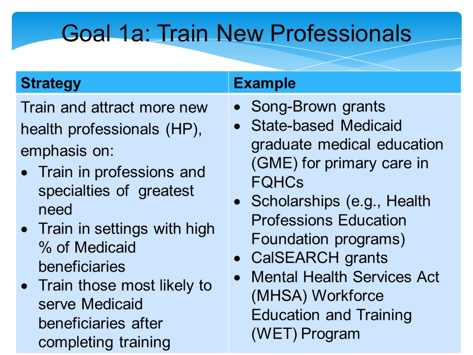 Goal 1a: Train New Professionals StrategyExample Train and attract more new health professionals (HP), emphasis on:  Train in professions and specialties of greatest need  Train in settings with high % of Medicaid beneficiaries  Train those most likely to serve Medicaid beneficiaries after completing training  Song-Brown grants  State-based Medicaid graduate medical education (GME) for primary care in FQHCs  Scholarships (e.g., Health Professions Education Foundation programs)  CalSEARCH grants  Mental Health Services Act (MHSA) Workforce Education and Training (WET) Program