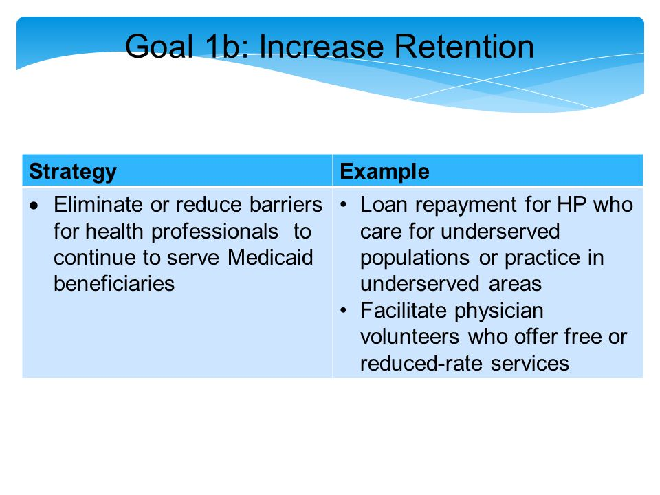Goal 1b: Increase Retention StrategyExample  Eliminate or reduce barriers for health professionals to continue to serve Medicaid beneficiaries Loan repayment for HP who care for underserved populations or practice in underserved areas Facilitate physician volunteers who offer free or reduced-rate services