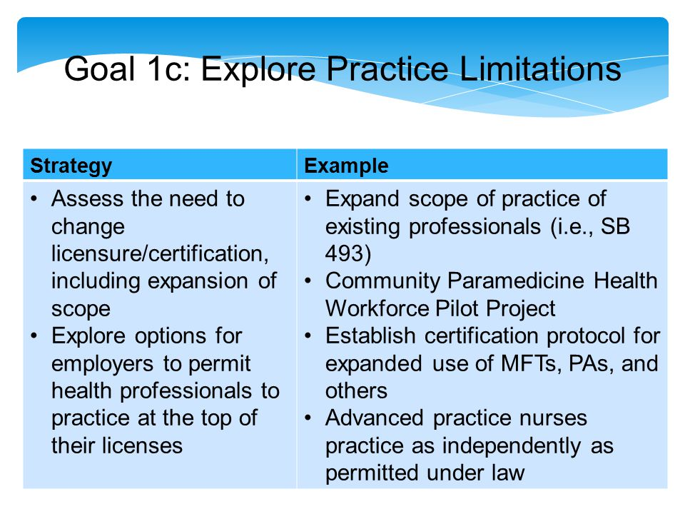 Goal 1c: Explore Practice Limitations StrategyExample Assess the need to change licensure/certification, including expansion of scope Explore options for employers to permit health professionals to practice at the top of their licenses Expand scope of practice of existing professionals (i.e., SB 493) Community Paramedicine Health Workforce Pilot Project Establish certification protocol for expanded use of MFTs, PAs, and others Advanced practice nurses practice as independently as permitted under law