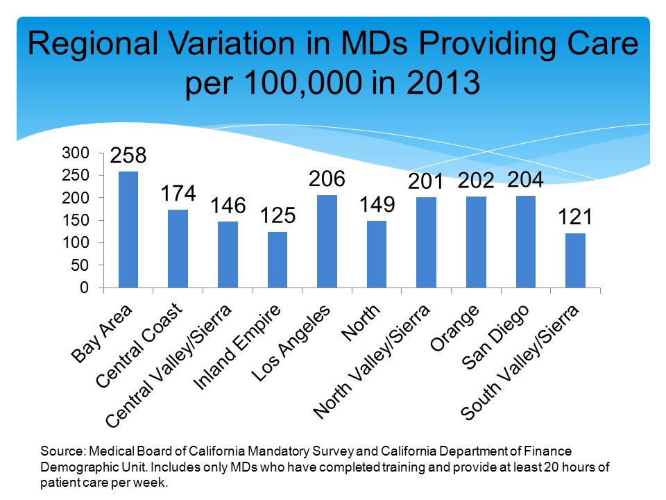 Regional Variation in MDs Providing Care per 100,000 in 2013 Source: Medical Board of California Mandatory Survey and California Department of Finance Demographic Unit.