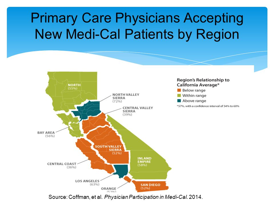 Primary Care Physicians Accepting New Medi-Cal Patients by Region Source: Coffman, et al.