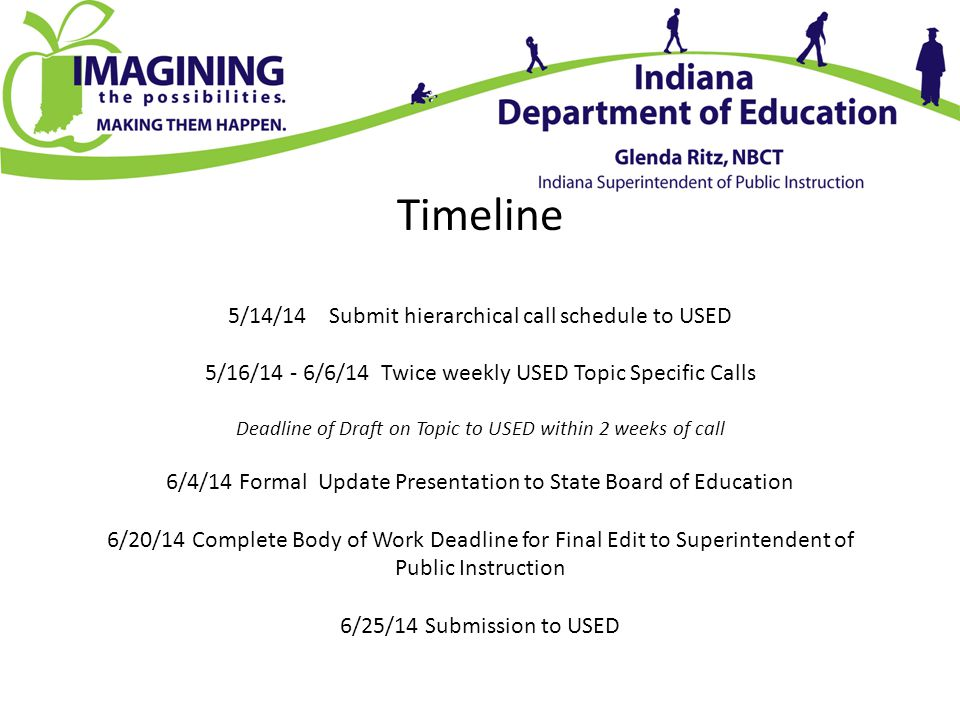 Timeline 5/14/14 Submit hierarchical call schedule to USED 5/16/14 - 6/6/14 Twice weekly USED Topic Specific Calls Deadline of Draft on Topic to USED within 2 weeks of call 6/4/14 Formal Update Presentation to State Board of Education 6/20/14 Complete Body of Work Deadline for Final Edit to Superintendent of Public Instruction 6/25/14 Submission to USED