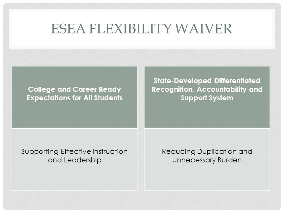 ESEA FLEXIBILITY WAIVER College and Career Ready Expectations for All Students Supporting Effective Instruction and Leadership State-Developed Differentiated Recognition, Accountability and Support System Reducing Duplication and Unnecessary Burden