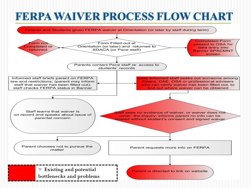 FERPA WAIVER PROCESS FLOW CHART = Existing and potential bottlenecks and problems