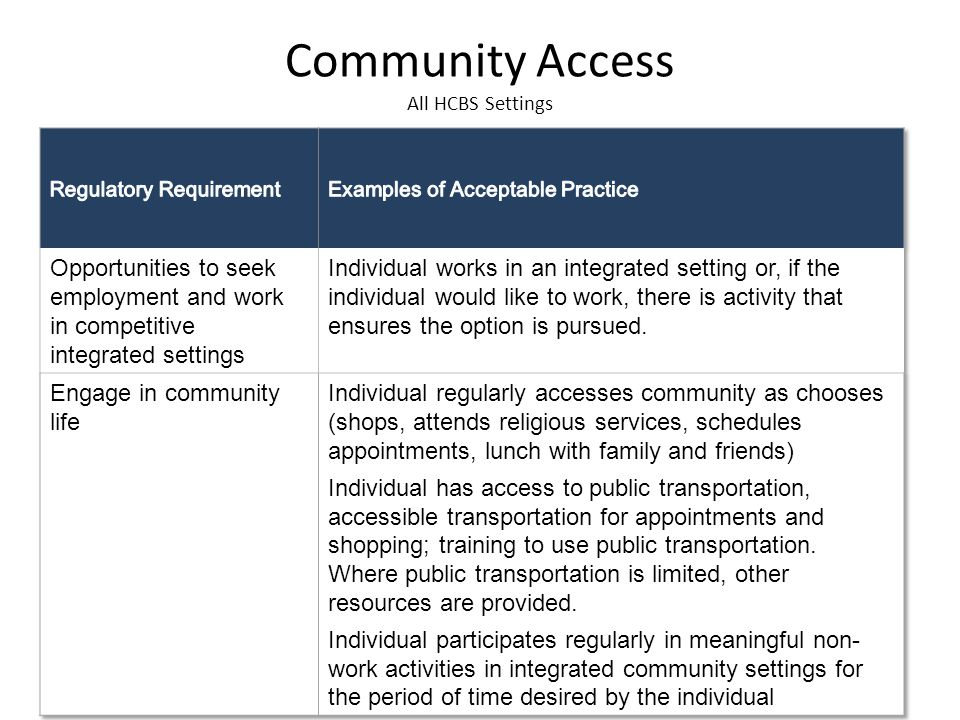 Community Access All HCBS Settings 15
