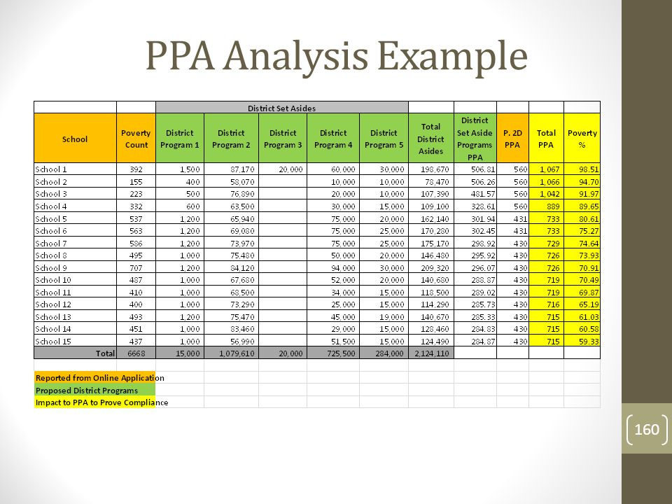 PPA Analysis Example 160