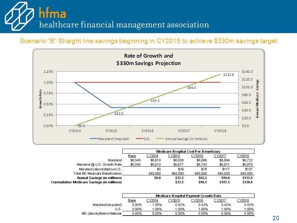 "Scenario ""B"" Straight line savings beginning in CY2015 to achieve $330m savings target 20"