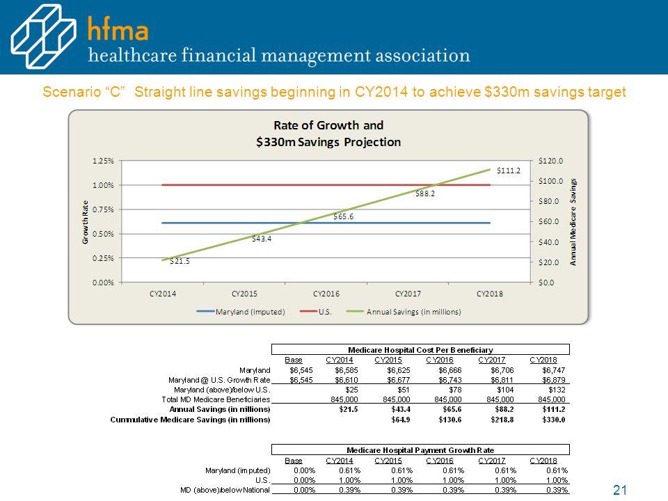 "Scenario ""C"" Straight line savings beginning in CY2014 to achieve $330m savings target 21"