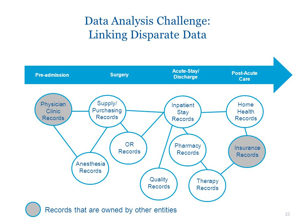 Data Analysis Challenge: Linking Disparate Data Pre-admission Surgery Acute-Stay/ Discharge Post-Acute Care Inpatient Stay Records Supply/ Purchasing Records Physician Clinic Records OR Records Home Health Records Insurance Records Pharmacy Records Anesthesia Records Therapy Records Quality Records Records that are owned by other entities 23