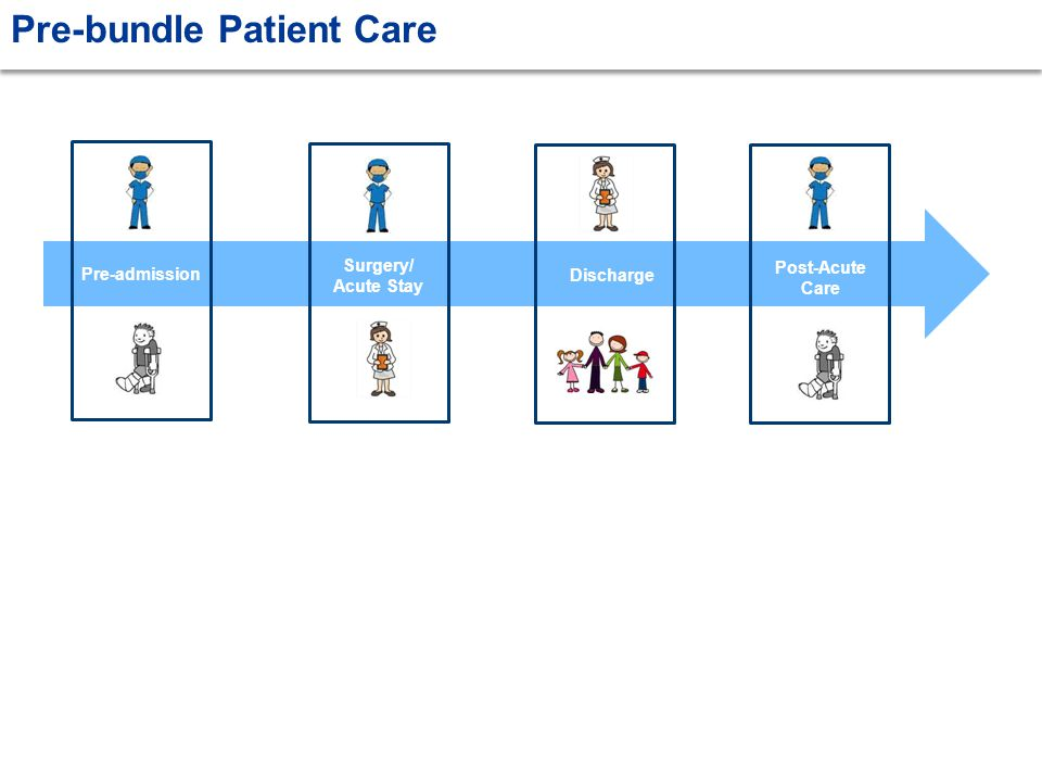 Pre-bundle Patient Care Pre-admission Surgery/ Acute Stay Discharge Post-Acute Care