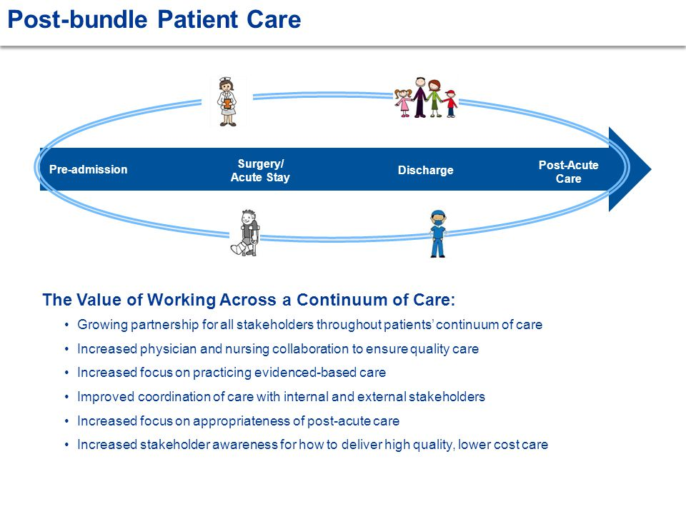 Post-bundle Patient Care Pre-admission Surgery/ Acute Stay Discharge Post-Acute Care Growing partnership for all stakeholders throughout patients' continuum of care Increased physician and nursing collaboration to ensure quality care Increased focus on practicing evidenced-based care Improved coordination of care with internal and external stakeholders Increased focus on appropriateness of post-acute care Increased stakeholder awareness for how to deliver high quality, lower cost care The Value of Working Across a Continuum of Care: