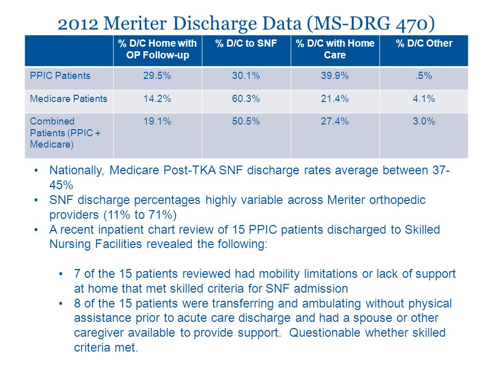 2012 Meriter Discharge Data (MS-DRG 470) % D/C Home with OP Follow-up % D/C to SNF% D/C with Home Care % D/C Other PPIC Patients29.5%30.1%39.9%.5% Medicare Patients14.2%60.3%21.4%4.1% Combined Patients (PPIC + Medicare) 19.1%50.5%27.4%3.0% Nationally, Medicare Post-TKA SNF discharge rates average between 37- 45% SNF discharge percentages highly variable across Meriter orthopedic providers (11% to 71%) A recent inpatient chart review of 15 PPIC patients discharged to Skilled Nursing Facilities revealed the following: 7 of the 15 patients reviewed had mobility limitations or lack of support at home that met skilled criteria for SNF admission 8 of the 15 patients were transferring and ambulating without physical assistance prior to acute care discharge and had a spouse or other caregiver available to provide support.