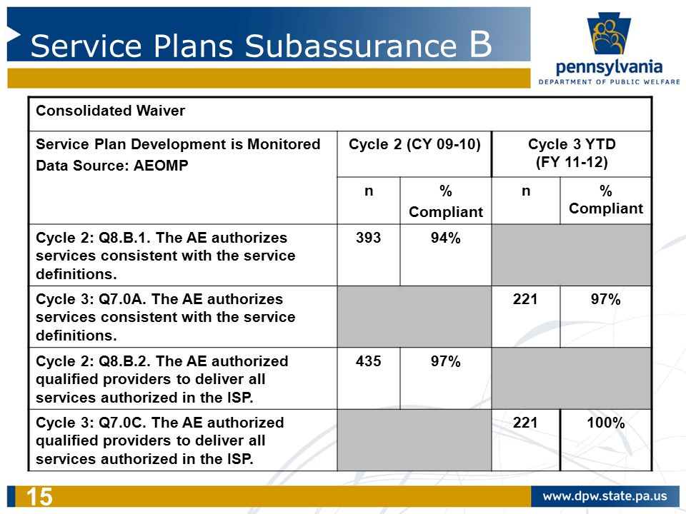 15 Service Plans Subassurance B Consolidated Waiver Service Plan Development is Monitored Data Source: AEOMP Cycle 2 (CY 09-10)Cycle 3 YTD (FY 11-12)