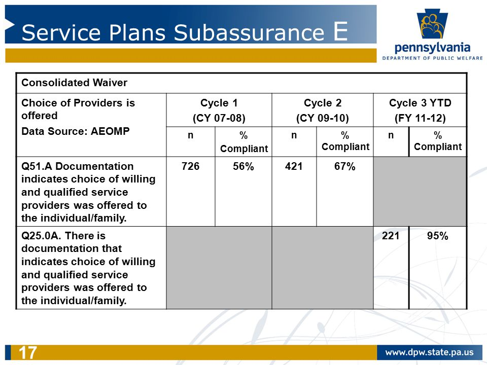 17 Service Plans Subassurance E Consolidated Waiver Choice of Providers is offered Data Source: AEOMP Cycle 1 (CY 07-08) Cycle 2 (CY 09-10) Cycle 3 YT