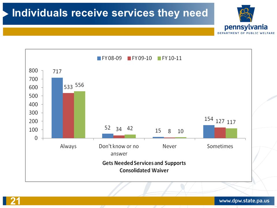 Individuals receive services they need 21