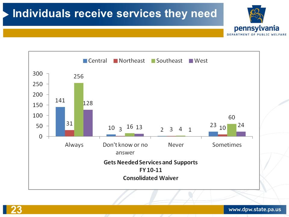 Individuals receive services they need 23