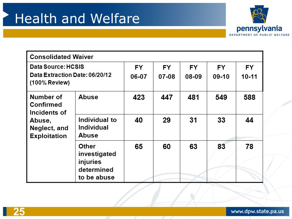 25 Health and Welfare Consolidated Waiver Data Source: HCSIS Data Extraction Date: 06/20/12 (100% Review) FY 06-07 FY 07-08 FY 08-09 FY 09-10 FY 10-11