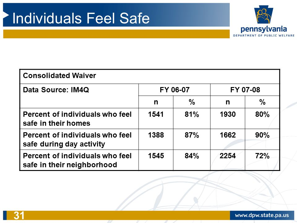 31 Individuals Feel Safe Consolidated Waiver Data Source: IM4QFY 06-07FY 07-08 n%n% Percent of individuals who feel safe in their homes 154181%193080%