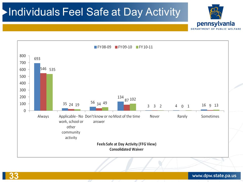 Individuals Feel Safe at Day Activity 33