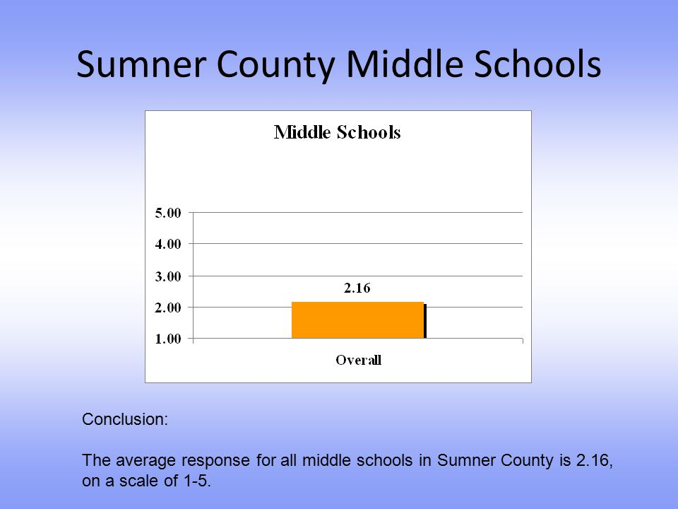 Sumner County Middle Schools Conclusion: The average response for all middle schools in Sumner County is 2.16, on a scale of 1-5.