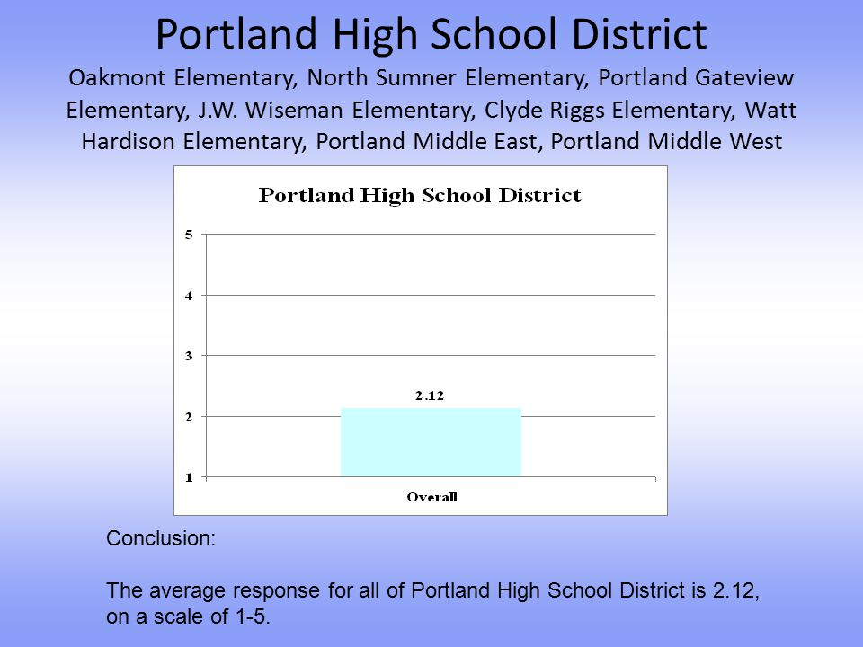 Portland High School District Oakmont Elementary, North Sumner Elementary, Portland Gateview Elementary, J.W. Wiseman Elementary, Clyde Riggs Elementa